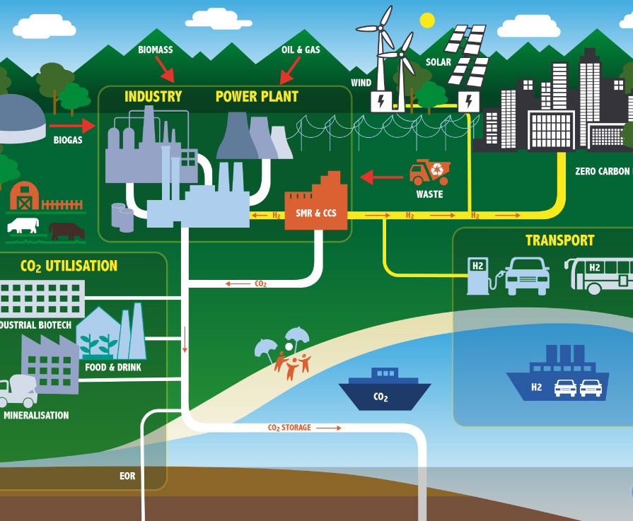 Academic and Industry Focal Point For Strengthening Low Carbon Technology Innovation