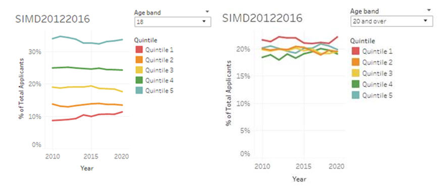 SIMD by age
