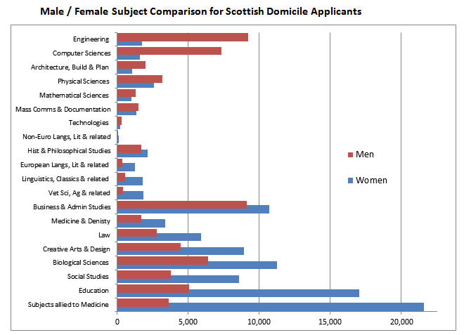 Male / Female Subject Comparison for Scottish Domicile Applicants