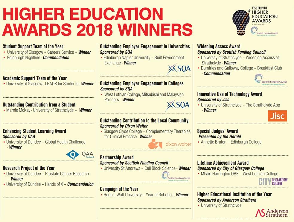 Herald HE Awards 2018 Winners